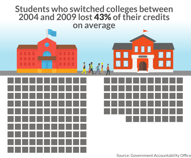 MW HJ913 transf 20190520150101 NS - High-school students who take college classes don't always save time — or money