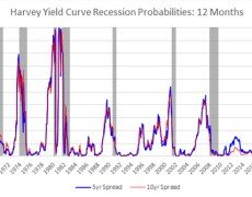 This yield curve expert with a perfect track record sees recession risk growing