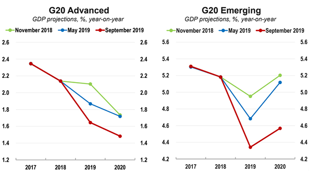 MW HR530 g20 ch 20190918110101 NS - OECD says global economy will grow at worst pace since financial crisis