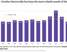 For stock-market volatility, no other month comes close to October