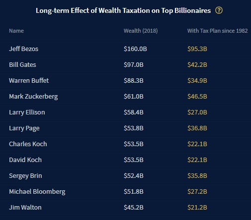 MW HV278 wealth 20191114120701 NS - This is what the net worth of the world's elite would look like if Elizabeth Warren's tax plan had been in effect since 1982