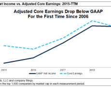 Companies' core earnings are more crazily distorted than investors realize, and that puts stocks at risk