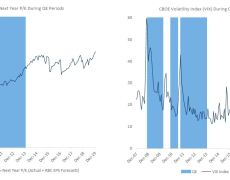 Most stock investors think the Fed has restarted emergency stimulus, despite denials, says RBC survey