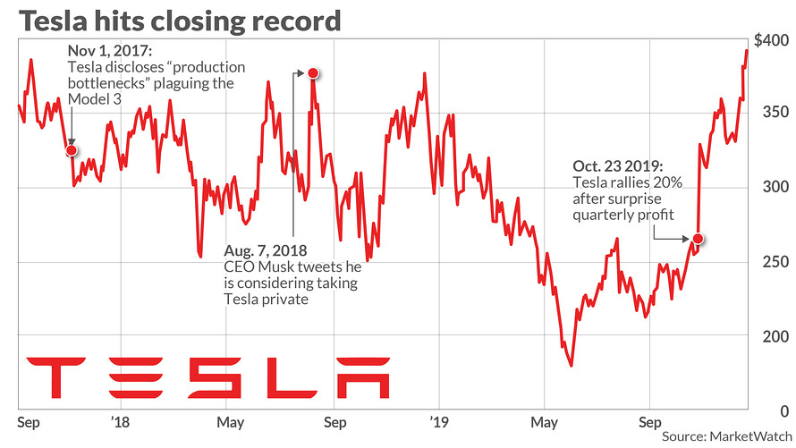 Tesla Stock Fresh From Record Tops 400 Marketwatch