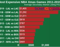 Clippers vs. Lakers ticket is shaping up to be priciest Christmas Day tip-off in a decade