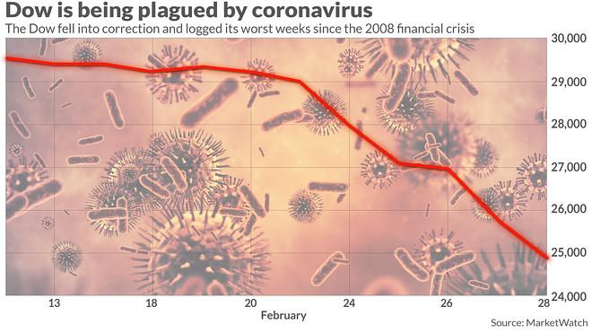 Wall Street is wondering if the Fed can heal a coronavirus ...