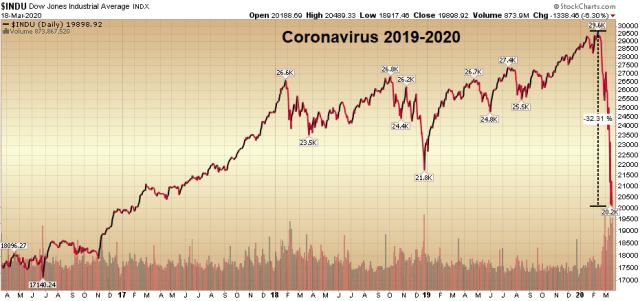 Virus COVID19 e pandemia 2019/2020 DOW JONES StockCharts.com