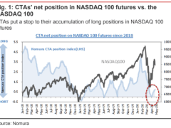 A 'sell in May' risk looms over the market, Nomura quant warns