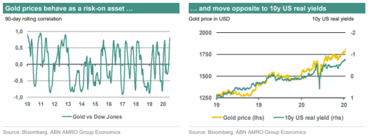 How negative interest rates help gold act like a 'risk-on' asset as it pushes toward all-time high 2