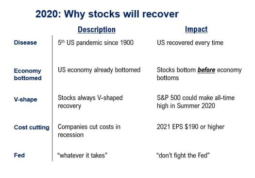 Stocks are resilient because investors have been braced for much worse COVID-19 news, says strategist 2