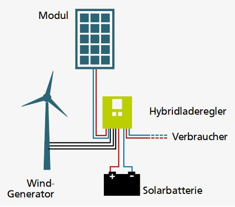 Wind_Solar_Hybridkit-Schema