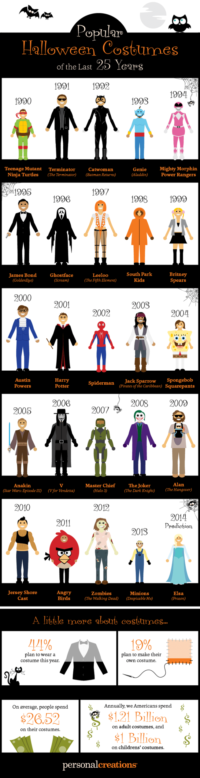 most-popular-halloween-costumes-of-the-last-25-years-infographic