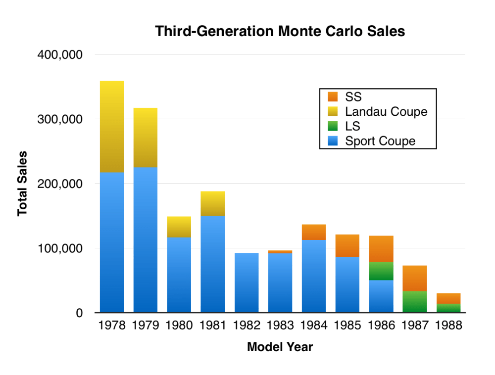 medium resolution of third generation monte carlos have a following though most of the interest is in