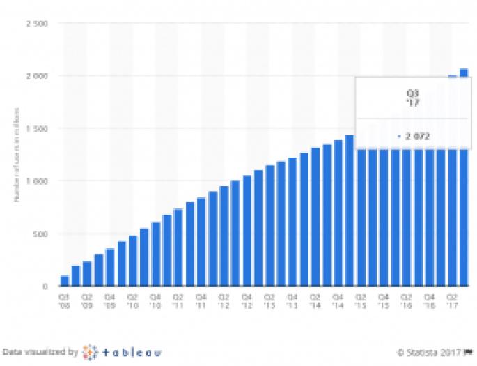 Data Pengguna Facebook Tahun 2017