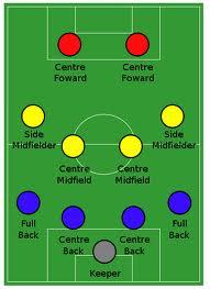 Taktik Bermain Sepak Bola : taktik, bermain, sepak, Eightsuperior