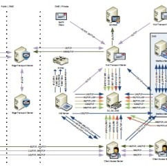 Microsoft Exchange Topology Diagram 2003 Nissan 350z Stereo Wiring 2010 Sp1 Network Ports V0.31   Eightwone (821)