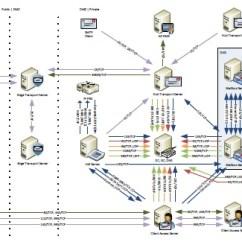 Infrastructure Architecture Visio Diagram 2002 Hyundai Accent Wiring Exchange 2010 Sp1 Network Ports V0.31 | Eightwone (821)