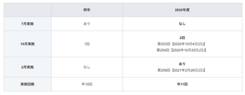 4fde1ea115b0d679252c2d48719c00ef - 【2020年版】TOEIC公開テスト 開催日程まとめカレンダー