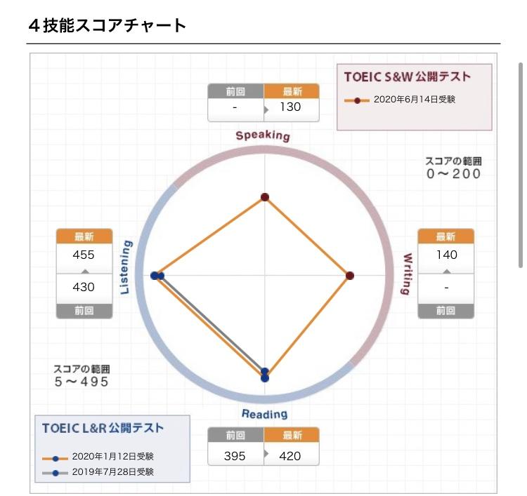 IMG 3554 - 【受けてみた】TOEIC Speaking / Writing テストまでの対策とレビュー