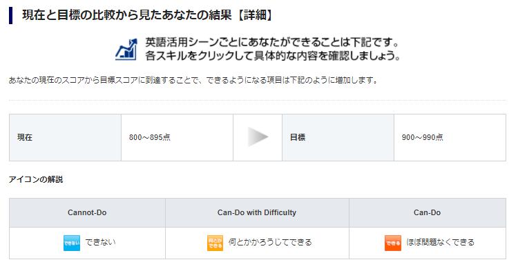 image 1 - 【使ってみた】TOEIC L/Rテスト 目標設定お助けツールが便利!