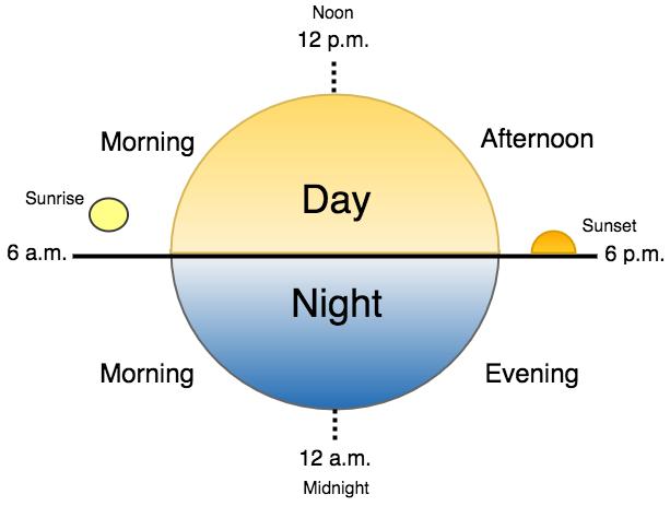 「Evening」と「night」、どちらが時間的に遅いですか? - eigopedia