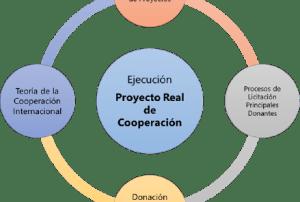 gestion de proyectos de cooperacion internacional