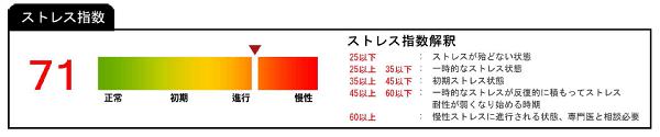 ユーバイオ(u-bio)の測定結果 ストレス指数