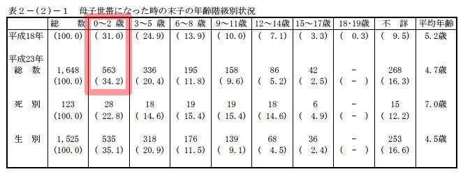 産後 0~2歳の表