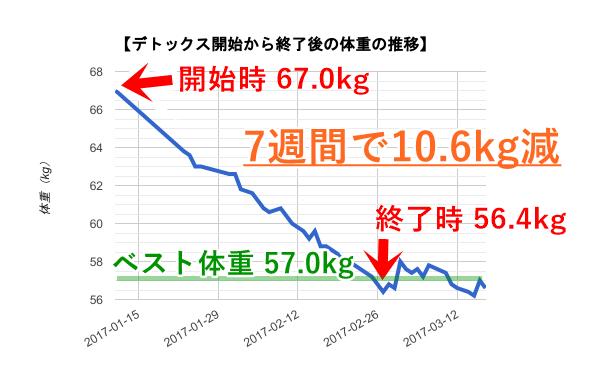 ハーブデトックスによる体重の変化【グラフ】
