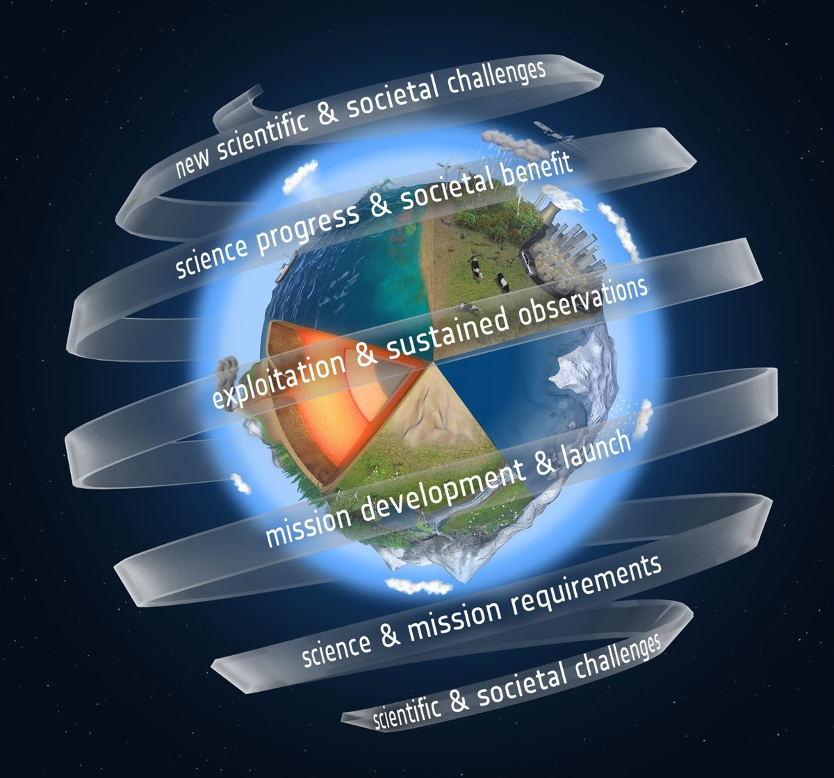 Esa Seeks Proposals For Ninth Earth Explorer Earth