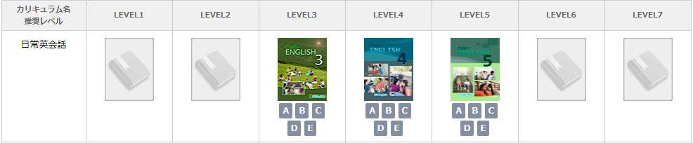 QQ Englishの教材「日常英会話」の推奨レベルの画像