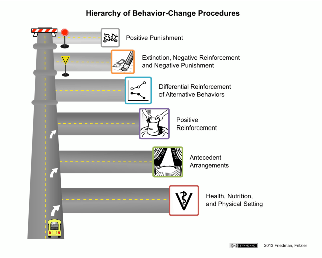 A graphic that shows 6 levels of behavioral intervention, starting with the least invasive at the bottom, going to the most invasive at the top. The graphic looks like a road going straight ahead, with a right turn for each behavioral intervention. They are, in order: Health, Nutrition, and Physical Setting; Antecedent Arrangements; Positive Reinforcement; Differential Reinforcement of Alternative Behaviors; Extinction, Negative Reinforcement and Negative Punishment; Positive Punishment.