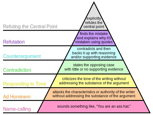 Graham's Hierarchy of Disagreement--credit Wikimedia Commons