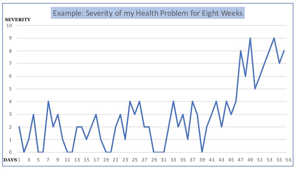 Graph of severity of health problem. The first 46 days show a love level of severity, from 0–5. Then follows 10 days of values from 5–10. This is a classic setup for regression to the mean if those last 10 days were anomalous. The health condition in the next time period is likely to be improved.