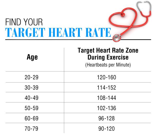 Heart Rate - ELITE WELLNESS CENTER
