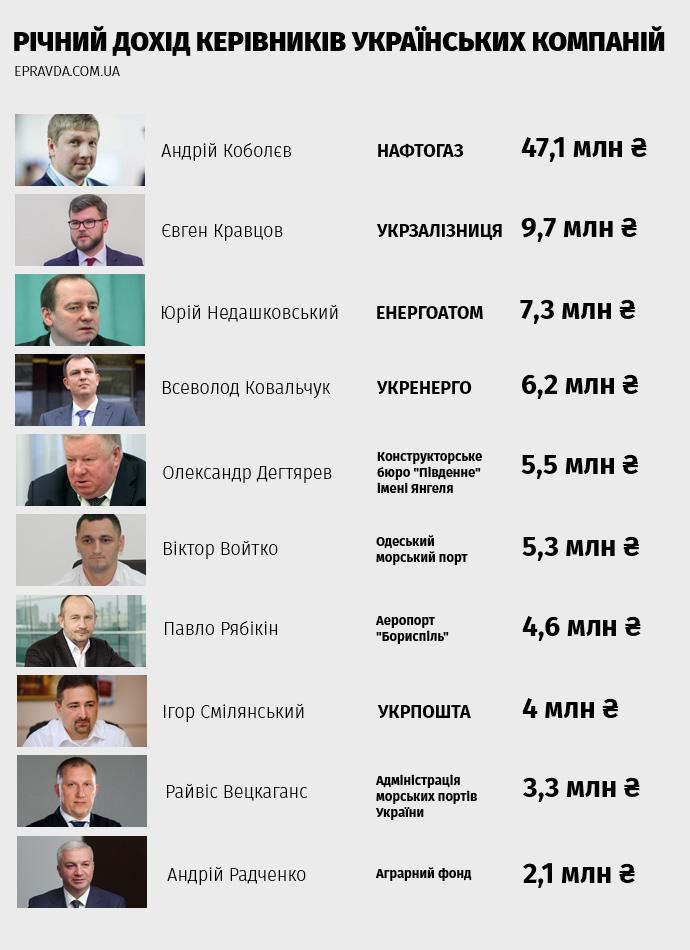 У кого з керівників державних компаній найбільші зарплати. Топ-30