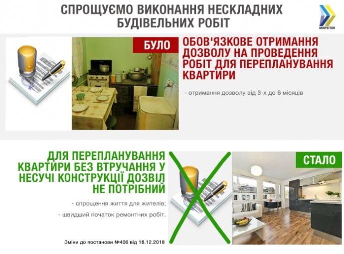 Українці зможуть робити перепланування квартир без дозволів