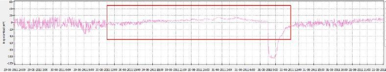 Ask-2døgnpotensialeMsendere