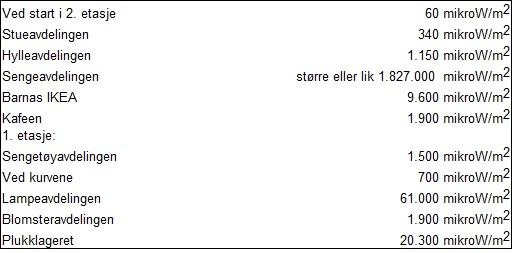 IKEA-EMF-måling