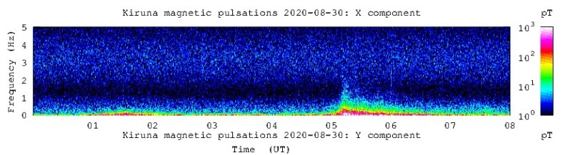 Kiruna magnetic pulses 20200830-utsnitt