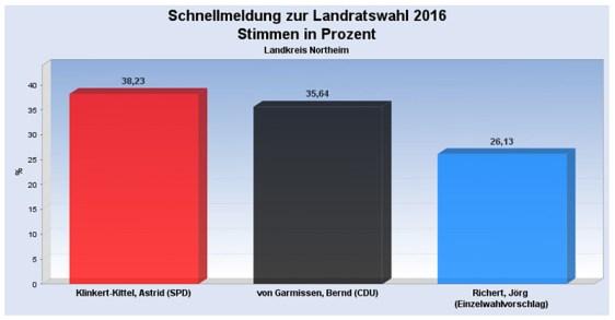 (c) KDG / Landkreis Northeim