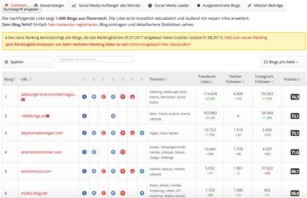 Screenshot-Blogheim Mediadaten/ Kooperationen