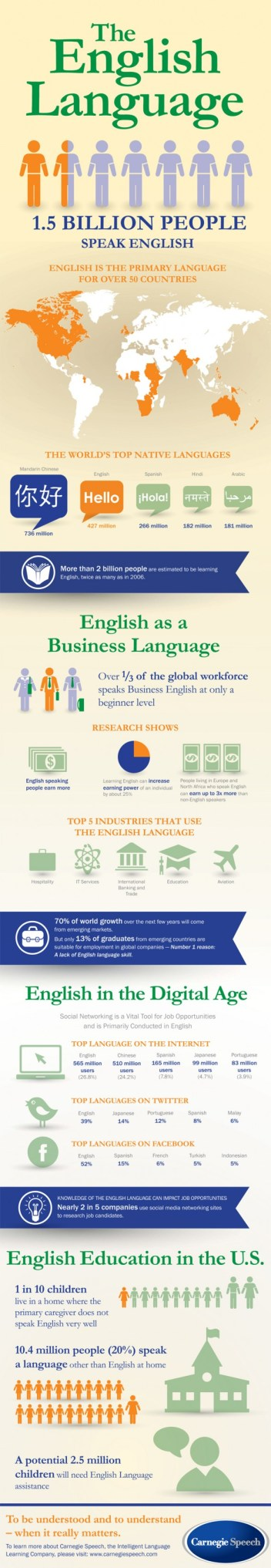 Inglés - Más de 1.500 millones de personas