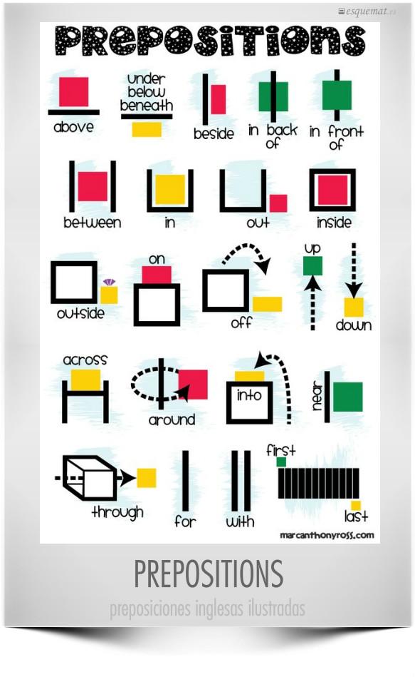 infografia_preposiciones_ingles