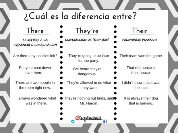 diferencias-entre-there-theyre-y-their