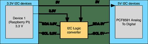 WithLogicConverter