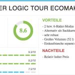 ROLSER Einkaufsroller LOGIC TOUR Bewertung / Wo der Einkaufstrolley unschlagbar ist