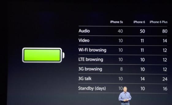 iPhone 6 - Rafhlaða