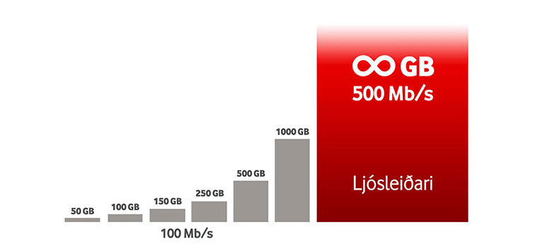 Vodafone - 500 Mb/s