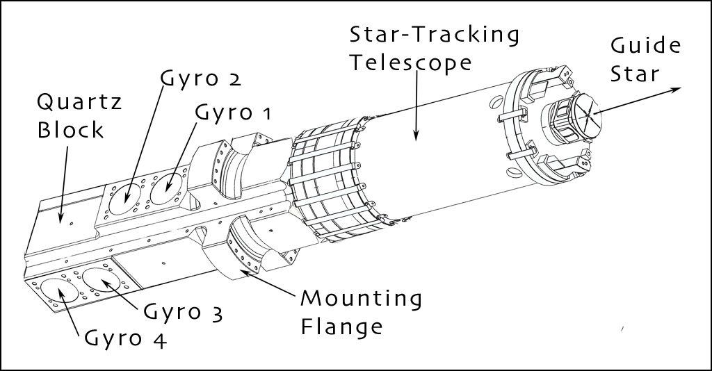 Gravity Probe B — Integrated Spacecraft & Payload